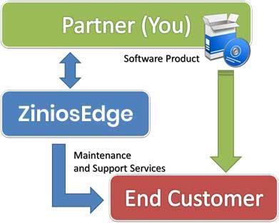 ziniosEdge Software Product Support & Maintenance