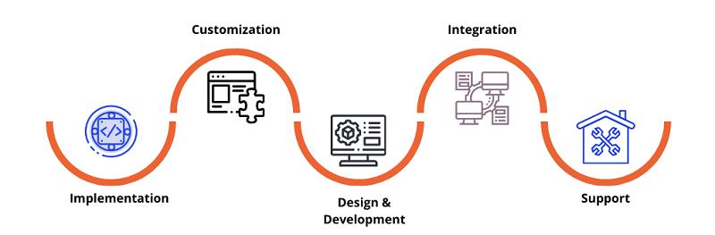 Microsoft dynamics Nav solutions