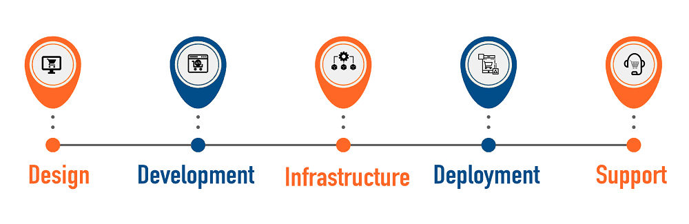 Ecommerce Development service